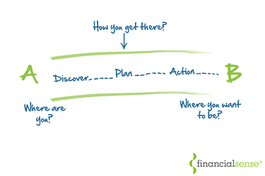 What a financial planner can do for you that a financial adviser can't