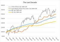 The last decade – How did UK shares and residential property compare in the 2010's?
